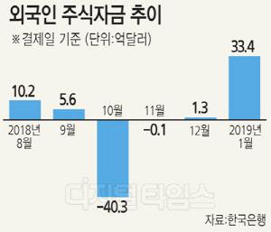 돌아온 外人… 증시 33억달러 순유입